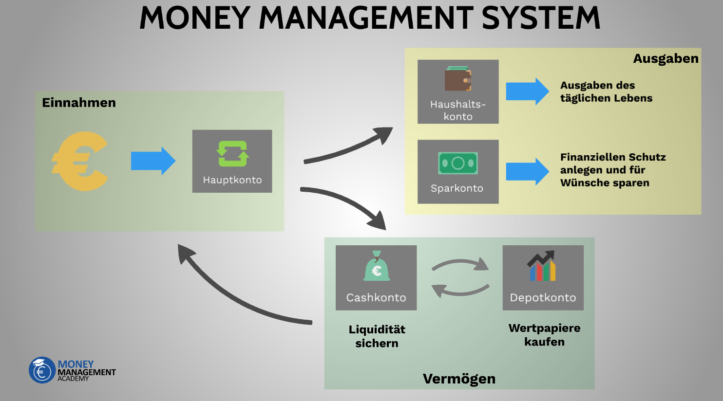 Abbildung des Money Management Systems